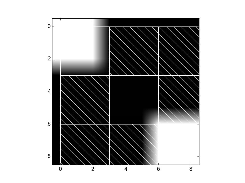 Cascade of classifiers