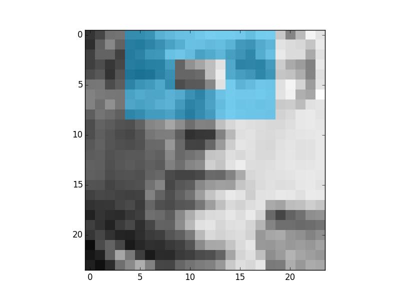 Aligned face three