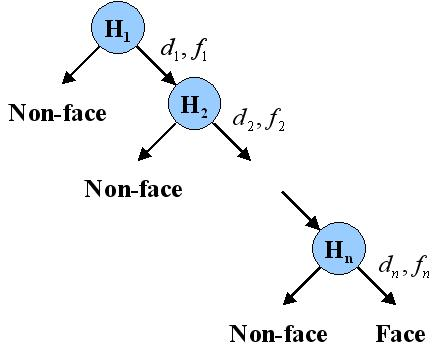 Google Summer of Code: patent-free Face Detection for Scikit